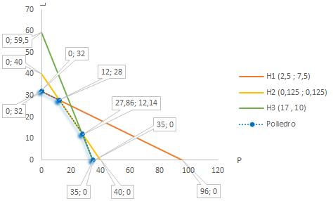 File:Grafico poliedro.png