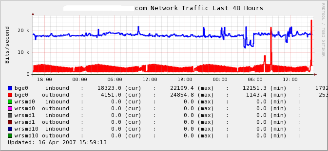 A trending of bge0 network traffic.