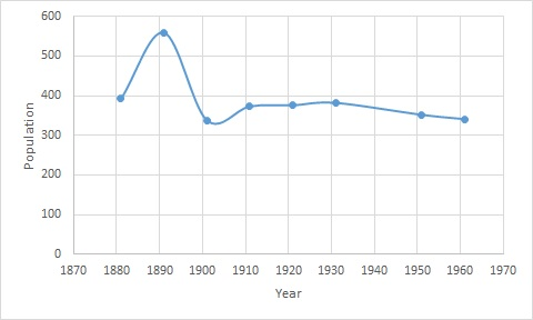 File:Hugill Population Time Series 1881-2011.jpg