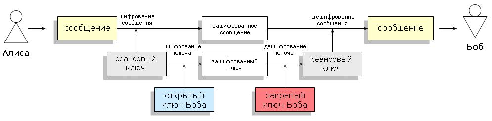 Гибридная криптосистема