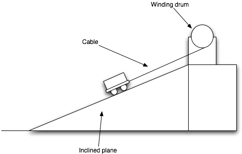 Sketch of a cable railway