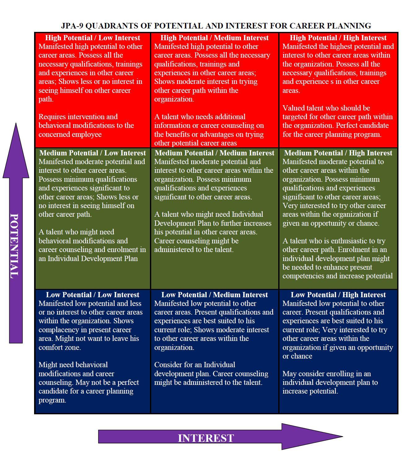 file jpa quadrant of potential and interest for career planning file jpa 9 quadrant of potential and interest for career planning jpg