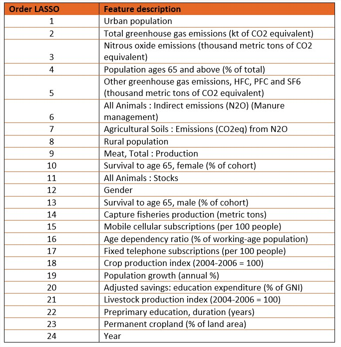 Liste des features les plus importants retenus lors de l'étude de la deuxième base de données avec la régression linéaire