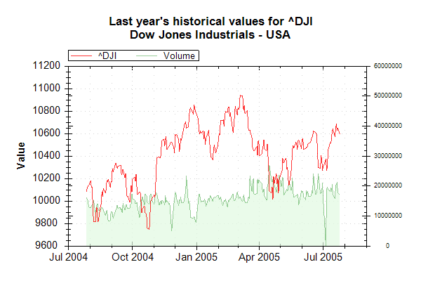 Market Data Index DJI on 20050726 202628 UTC.png