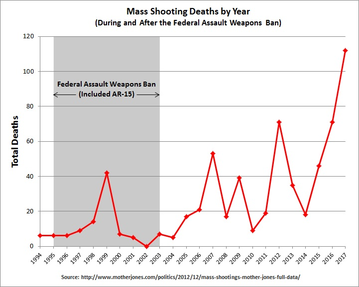 Image result for school shooting statistics by year