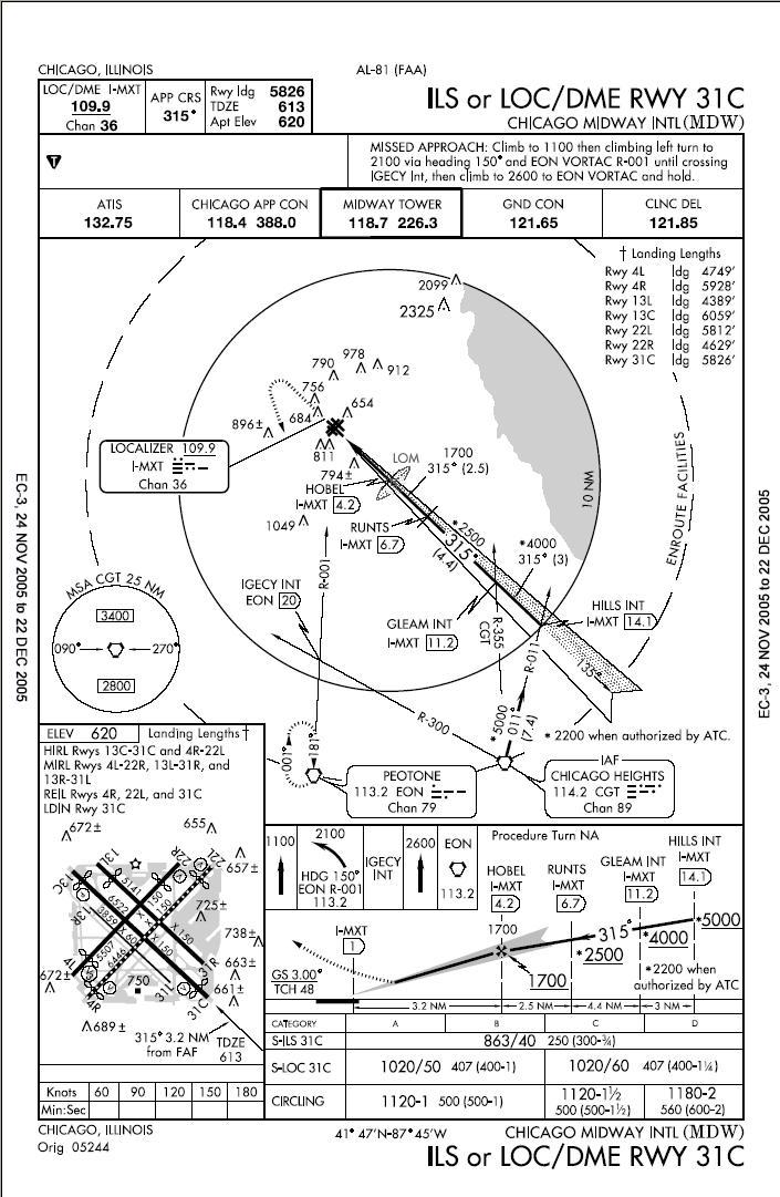 Approach Plate Wikipedia