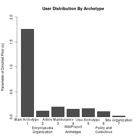 Alpha parameter distribution of archetypes.