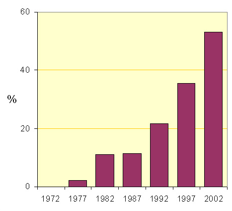 % of North American Capacity using Precalciners