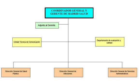 Organigrama Centro De Salud