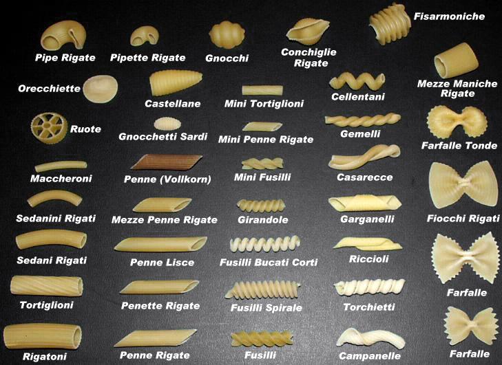 ファイル:Pastasorten1.JPG