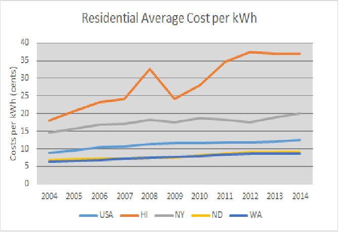 File Profile 2004 2017 Of Residential Average Cost Per Kwh Png