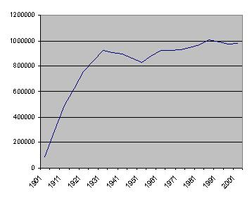 Saskatchewan's population since 1901