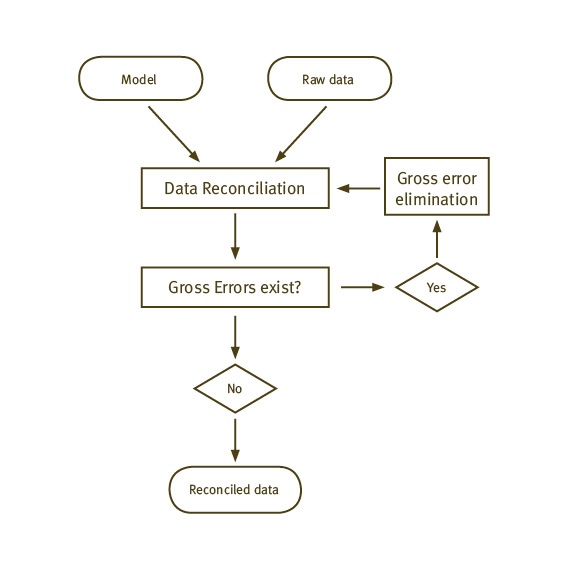 data validation and reconciliation wikiwand