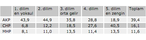 Voter base by monthly household income. AKP is the largest party in group 1, 2, 3 and 4, while CHP is the largest in group 5, the richest 20% of Turkey. Secmenin gelir duzeyine gore oy dagilimi.PNG