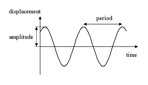 Physics oscillations.