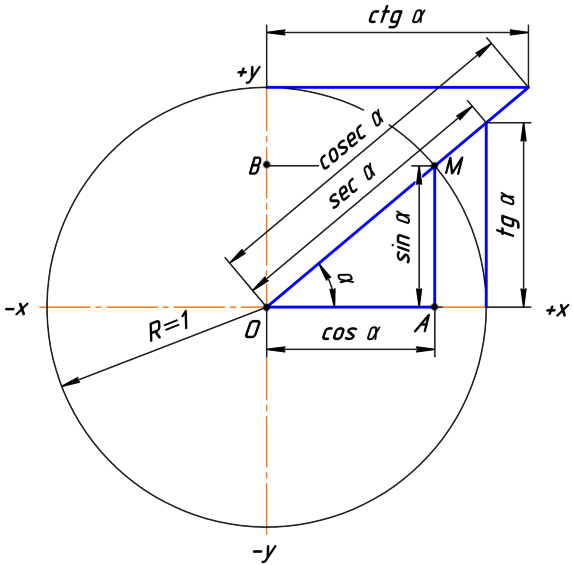 File trigonometric functions wikimedia commons for Table trigonometrique
