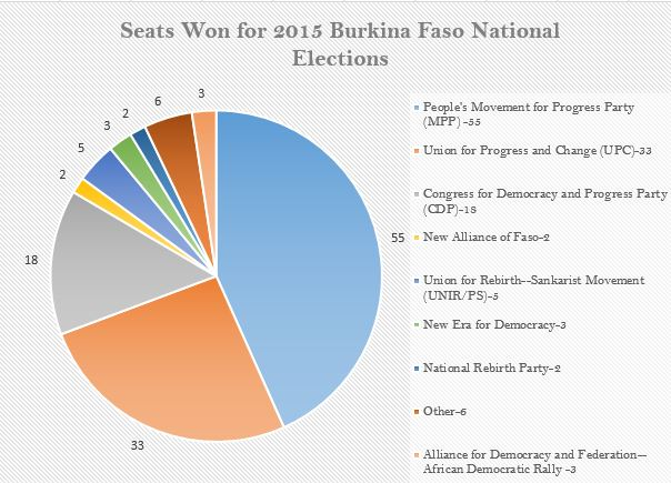 Pie Chart In R: Burkina Faso Pie Chart edited.jpg - Wikimedia Commons,Chart