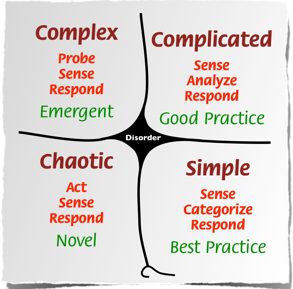 Domains of the Cynefin framework from wikipedia
