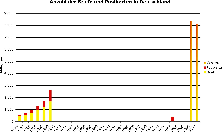 Datei:DR+DE-Brief+Postkarten-Diagramm.png – Wikipedia