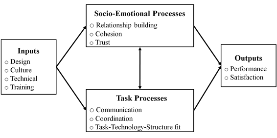 Diagram of the focus of virtual team research (Powell, Piccoli and Ives, 2004, p.8)