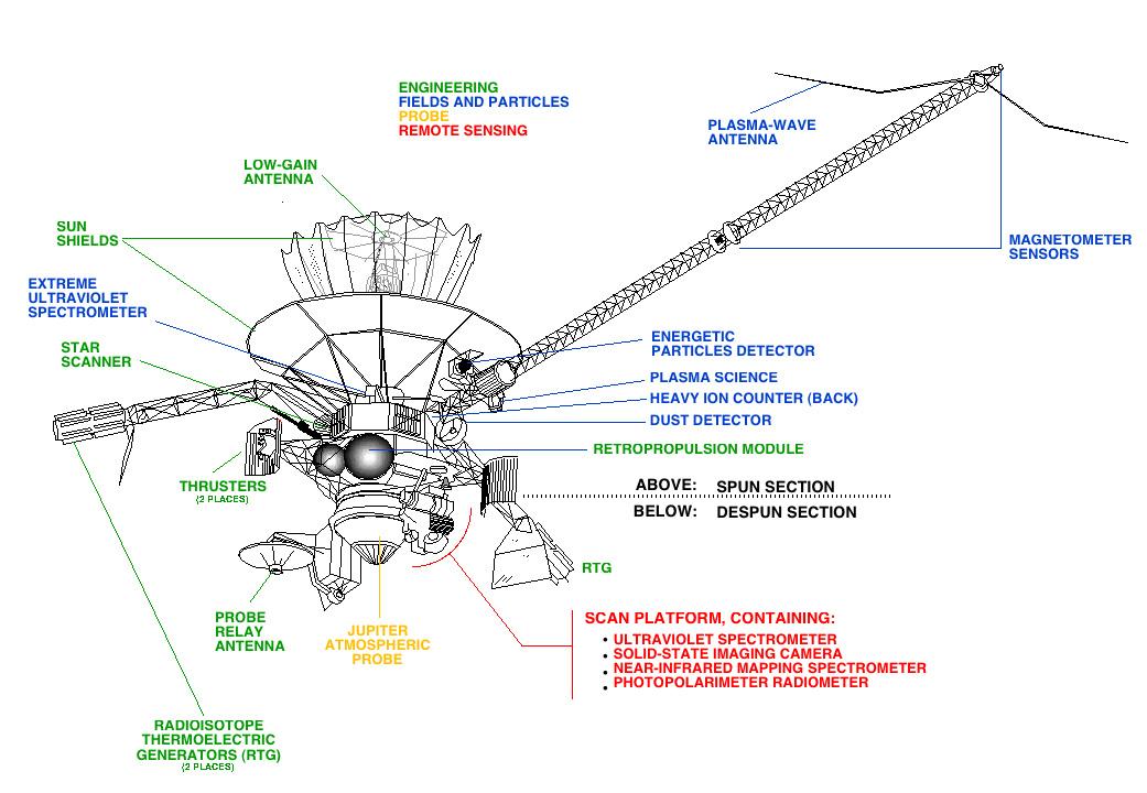 Bild-URL: http://upload.wikimedia.org/wikipedia/commons/4/45/Galileo_Diagram.jpg