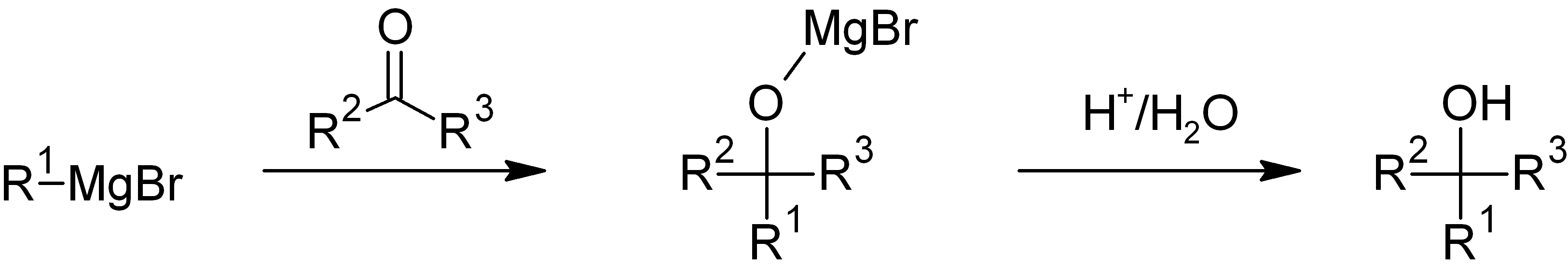 What is the Grignard reaction?