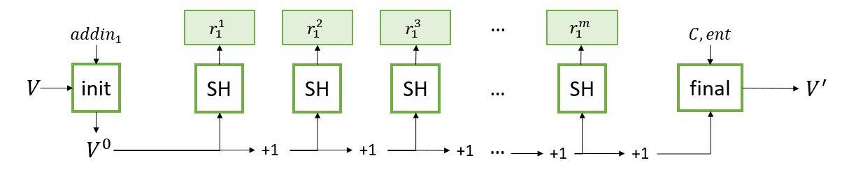 NIST SP 800-90A — Википедия