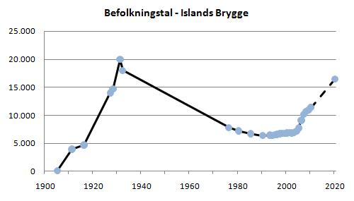 Graf over Islands Brygges befolkning.