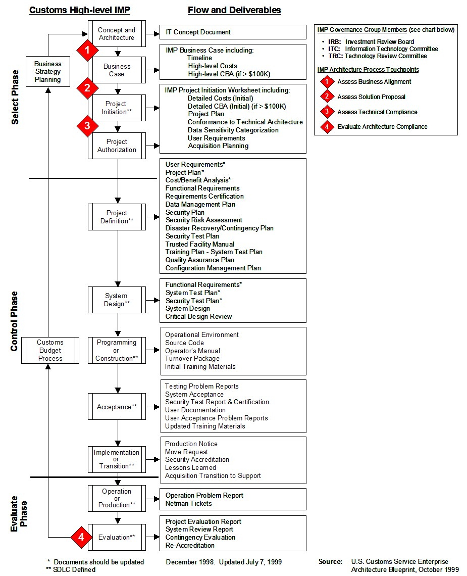 information flow diagram example