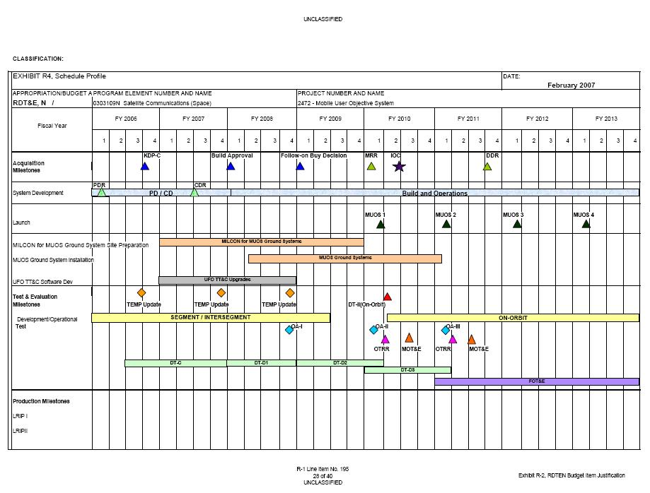 Project Timetable  KakTakTk