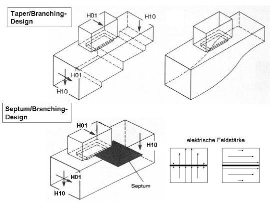 Grundgeometrien einfacher OMT