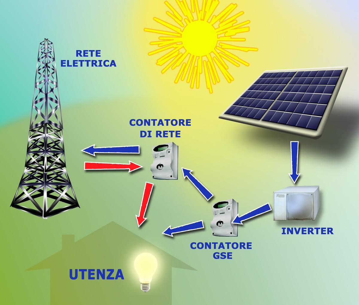 Pannello Solare Tetto Wikipedia : File pannelli solari g wikipedia