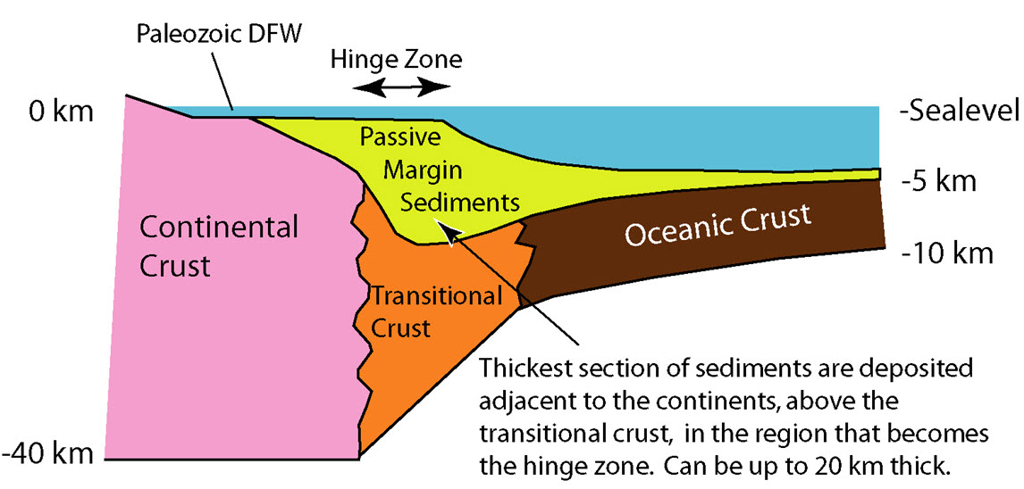passive continental margin