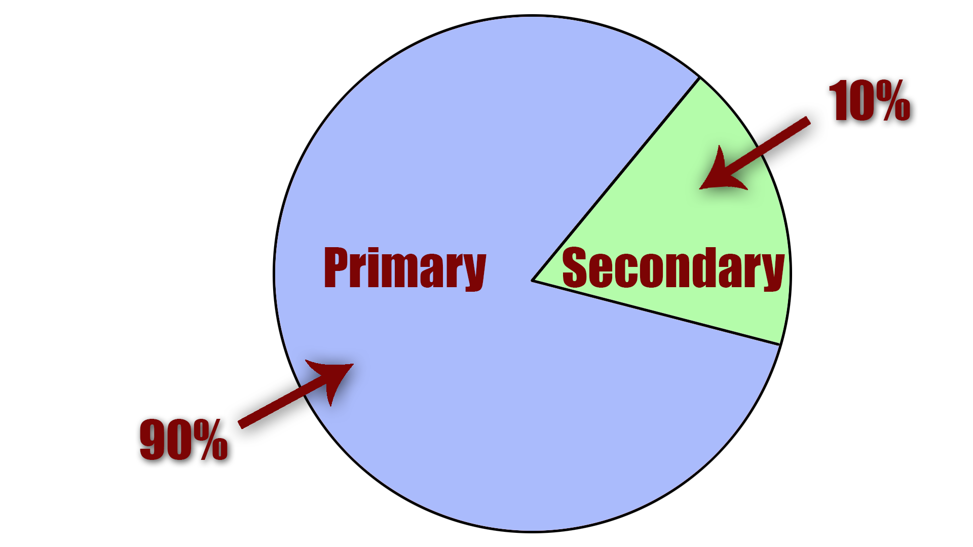 File:Primary secondary ratio.png - Wikimedia Commons