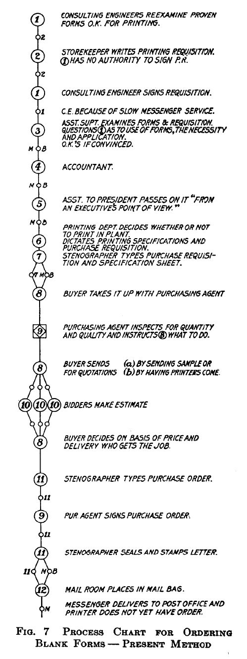 Engineers Flow Chart: Process Chart for Ordering Blank Forms - Present Method 1921 ,Chart