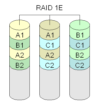 Diagram of a RAID 1E setup.