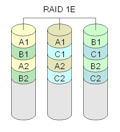 Non-standard RAID levels - Wikiwand