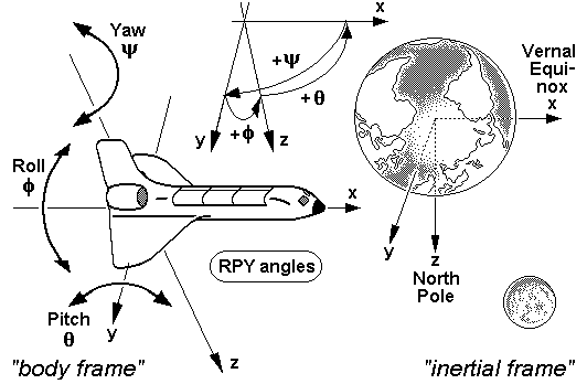 File:RPY angles of spaceships (inertial frame).png - Wikimedia Commons
