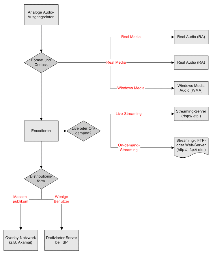 File:Streaming.Audio.Flowchart asb 2004.png - Wikimedia Commons