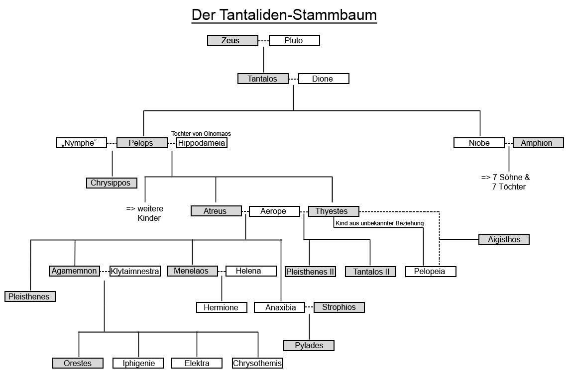 http://upload.wikimedia.org/wikipedia/commons/4/45/Tantaliden-Stammbaum.jpg