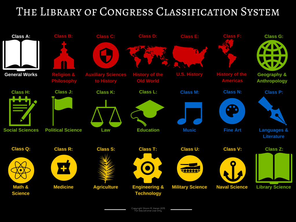 Info Graphic of the Library of Congress Classification System. Class A is general works. Class B is religion and philosophy. Class C is auxiliary sciences to history. Class D is history of the old world. Class E is United States history. Class F is history of the Americas. Class G is geography and anthropology. Class H is social sciences. Class J is political science. Class K is law. Class L is education. Class M is music. Class N is fine art. Class P is languages and literature. Class Q is math and science. Class R is medicine. Class S is agriculture. Class T is engineering and technology. Class U is military science. Class V is naval science. Class Z is library science.