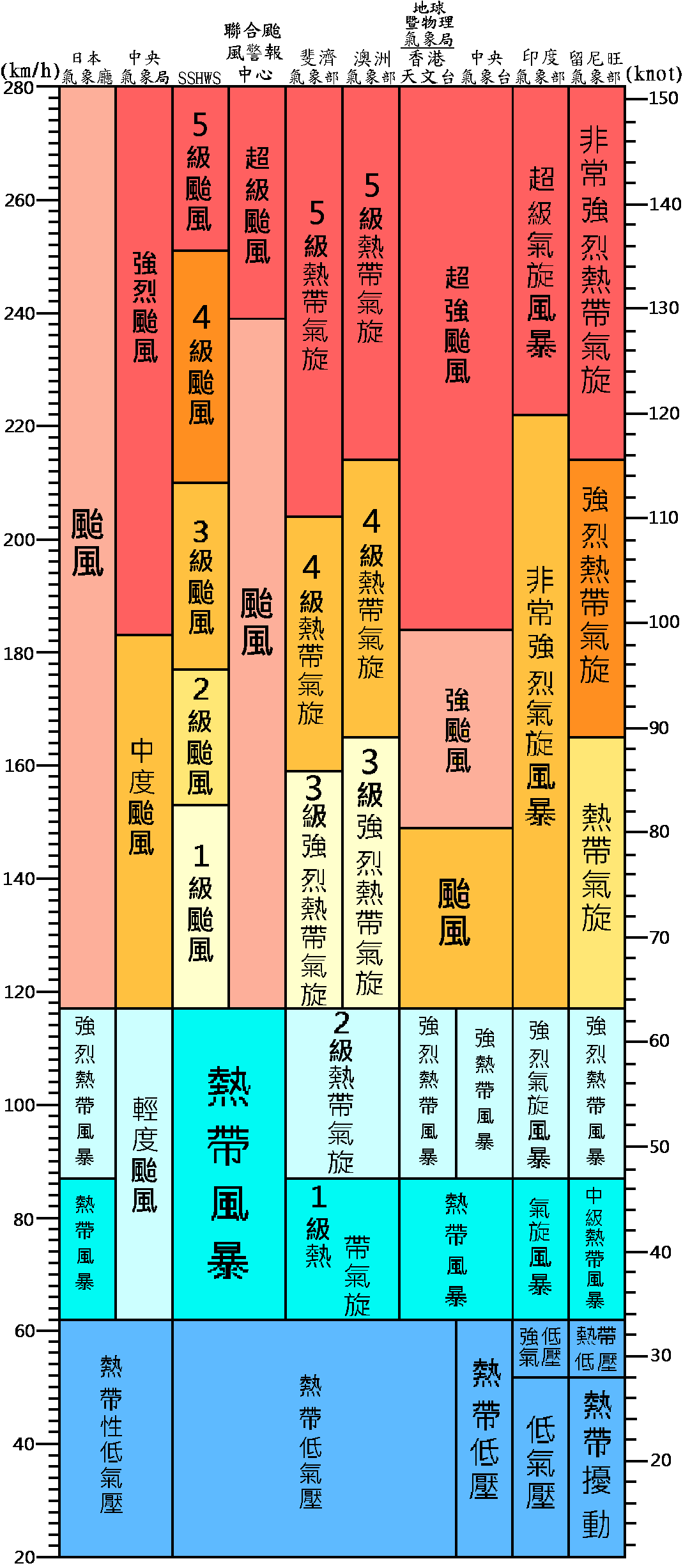 Typhoon scale.png
