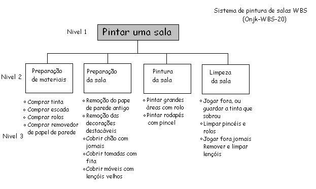 WBS portuguese.JPG
