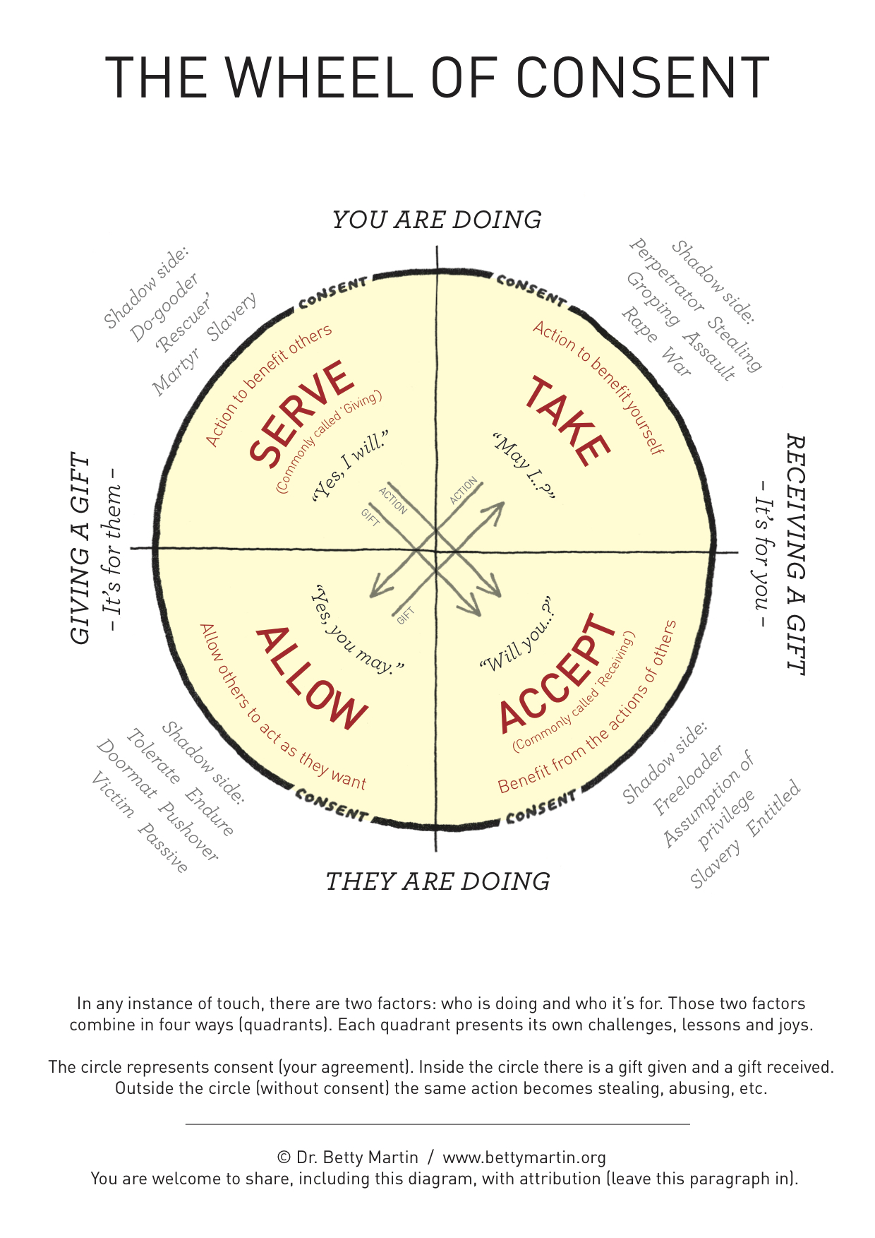 The Wheel of Consent