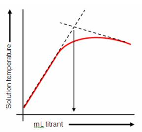 thermometric titration In thermometric titration, the reagent solution (titrant) is added to the sample at a  constant rate until attaining the endpoint the change in.