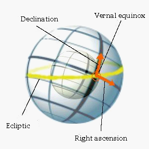 The spherical star coordinate system