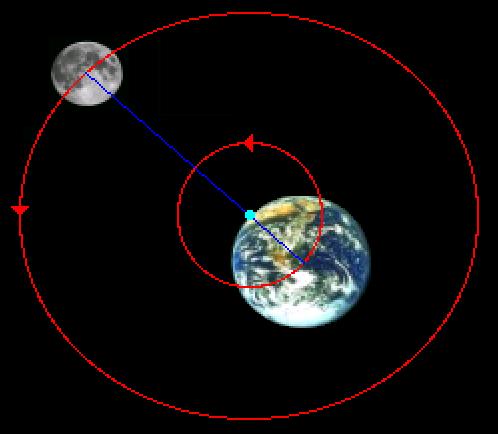 Bestand:Baan aarde maan.png