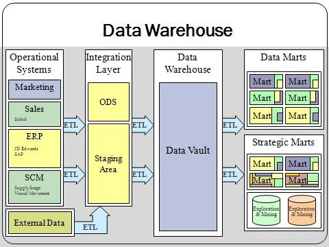 Data Warehouse overview (Wikipedia)