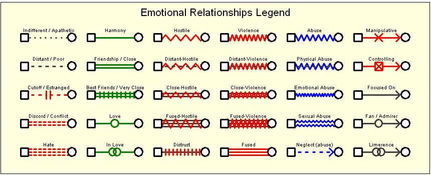 psychology genogram The genogram the genogram is a symbol picture of an extended family for several generations it allows one to clearly diagram the general and complex information about a family.