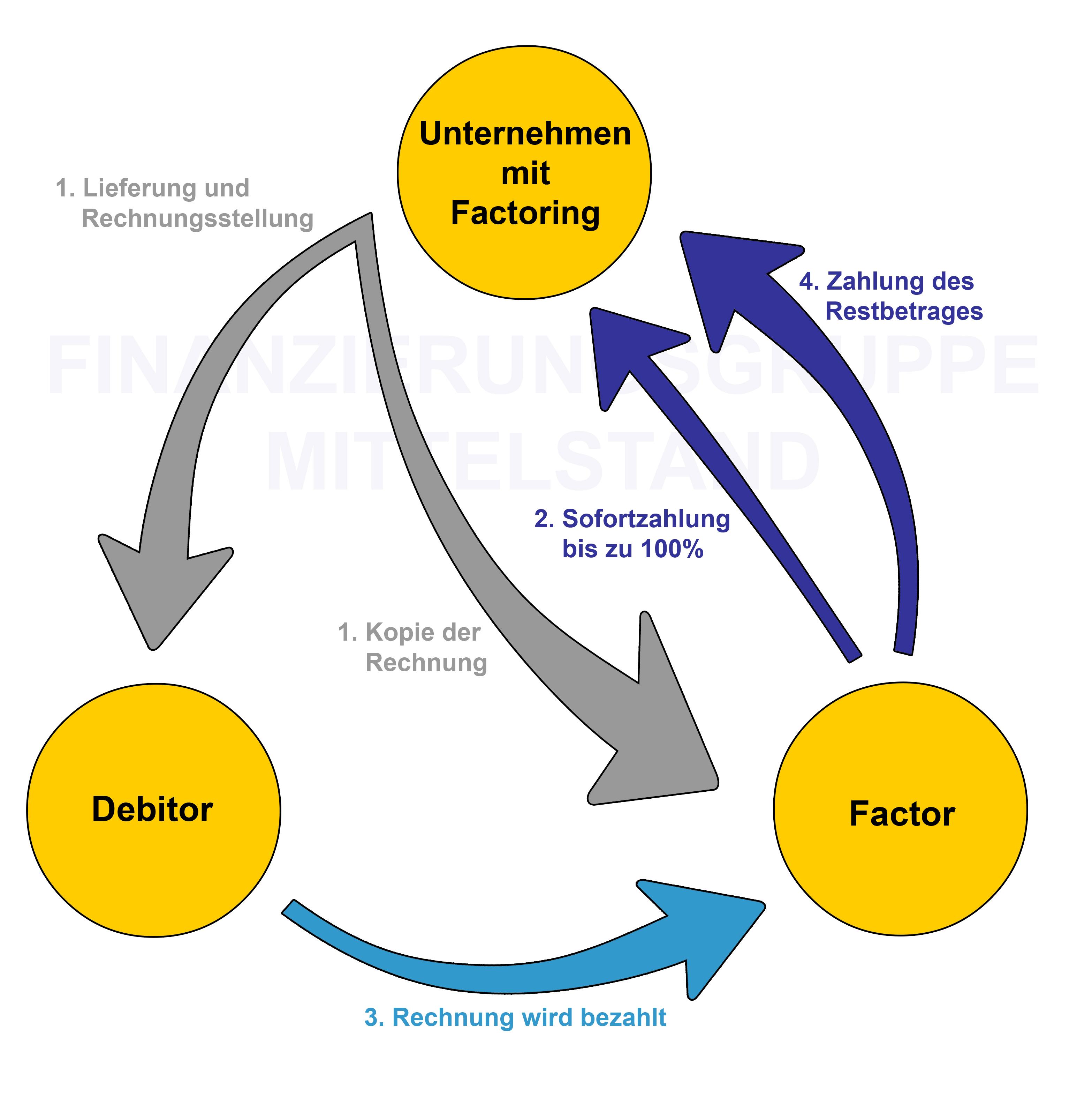 Реверсивный факторинг схема работы